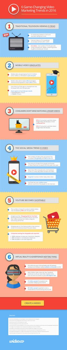 Video Marketing in 2016: 6 Trends You Must Know [Infographic]