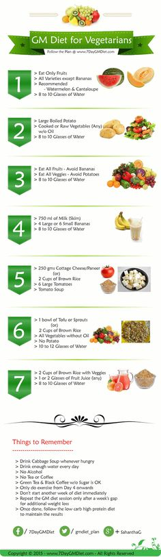 Vegetarian GM Diet Plan: Follow the GM Diet for Vegetarians and lose up to 15…