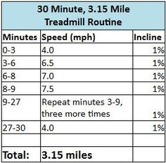 Workout Plan 30 Minute, Mile Treadmill Workout - Back to Workout Log > Back to Workouts > Treadmill Routine, Running On Treadmill, Treadmill Workouts, Fit Board Workouts, Running Workouts, Hiit, Workout Board, Road Running, Body Workouts