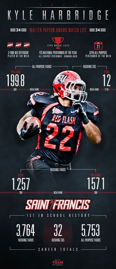Saint Francis Football  Pin from teaminfographics.com | Repinned by @keilonegordon