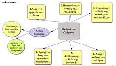 sxolikes...ataxies: ΘΕΟΙ ΟΛΥΜΠΟΥ - ΕΝΝΟΙΟΛΟΓΙΚΟΣ ΧΑΡΤΗΣ ΜΑΘΗΜΑΤΟΣ
