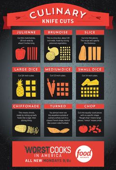 Know Your Knife Cuts