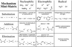 Main types of organic reactions and mechanisms. Three main types of organic rea … Source by myelegantobsession Related posts: Mechanisms / Reactions of Organic Chemistry Organic chemistry is great! – E …, Types of chemical reactions Organic Chemistry Mechanisms, Organic Chemistry Reactions, Chemistry Notes, Chemistry Lessons, Science Chemistry, Chemical Reactions, Medical Science, Physical Science, Teaching Science