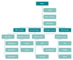 If you enjoy various kinds of seafood and wanna develop your own restaurant business, then just using this seafood restaurant org chart template. Try more editable org chart templates in the free download version right away. Organizational Chart, Seafood Restaurant, Bar Chart, Templates, Business, Free, Historia, Stencils