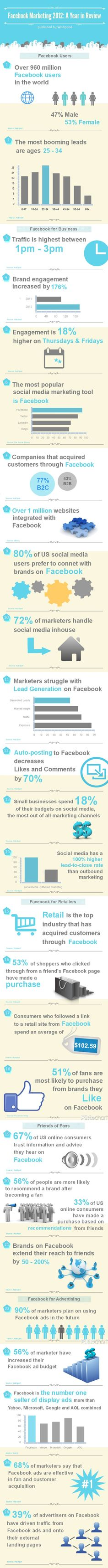 Social Commerce Infographic 15