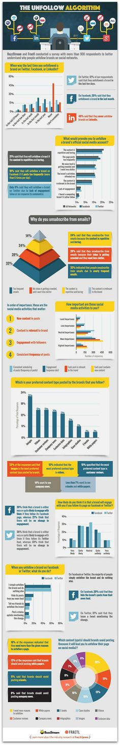 Infographic: Why people unfollow brands on social media | Articles | Social Media