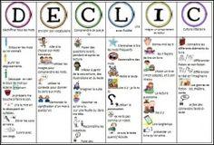 DECLIC au CP - Classement des stratégies de lecture - L'école de Julie