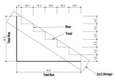Deck Stair Stringers - Measurements, Calculations, Layout, Cutting and Construction. Read My Articles about Step by Step Deck Building. Patio Stairs, Metal Stairs, Loft Stairs, House Stairs, Stair Stringer Layout, Stairs Stringer, Deck Railing Design, Patio Deck Designs, Interior Staircase