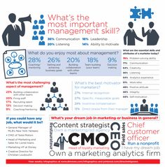 Infographic: The People Side of Marketing - Direct Marketing News