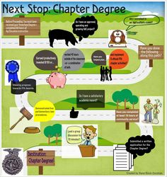 FFA Chapter Degree Infographic made with @Easel.ly Penn State Ag Ed ROARS!