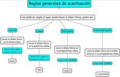 REGLAS DE ACENTUACIÓN. MAPA CONCEPTUAL