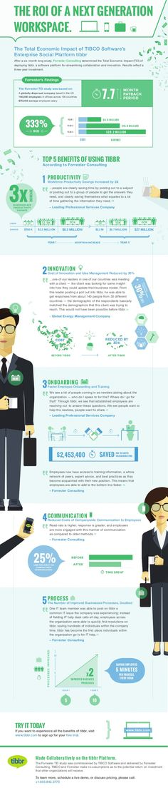 The ROI of a Next Generation Workspace - infographic via @tibbr TIBCO