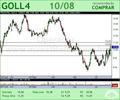 GOL - GOLL4 - 10/08/2012 #GOLL4 #analises #bovespa