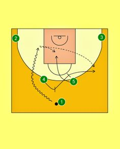 Pick'n'Roll. Resources for basketball coaches.: Panathinaikos Athens Horns Offense (1)