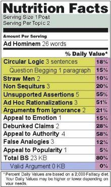 ingredients of false arguments. I like the Total BS and Valid Argument % of Daily Values.