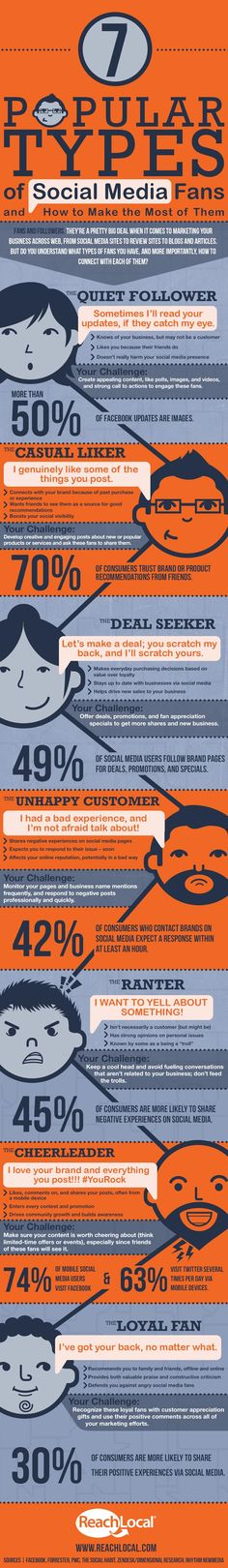 7 types of social media users and how to engage with them #infographic #socialmedia