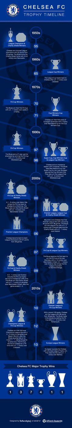 Chelsea FC trophy timeline as of January Chelsea Fans, Club Chelsea, Chelsea Players, Football Is Life, Football Soccer, Football Trophies, Champions League, Chelsea Champions, Chelsea Fc Wallpaper