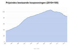 De huizenprijs stabiliseert. Een woning is nu even duur als begin 2003, blijkt uit cijfers van het CBS: http://www.z24.nl/economie/werkloosheid-loopt-licht-terug-in-oktober-voorspelde-piek-blijft-uit-405703