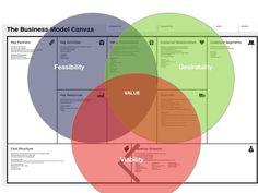 Business model Canvas meeting Human centric Design. | # SEE: https://www.pinterest.com/pin/368943394454427870/