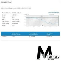 MTM Binary Signal Result Throwback - 2015/07/30 (6)  You like what you see? Sign up to our daily signal subscription at a monthly fee of USD $188 today!  For more information regarding our signals, please check out our website at www.mtmbinary.com.sg  Check out our Facebook page www.facebook.com/MTMBINARY for more trading results and also review of other subscribers results achieved from our signals.  #binaryoptions #binary #mtmbinary #mtmbinarysg #finance #binarysignals #binaryoptionsignals…