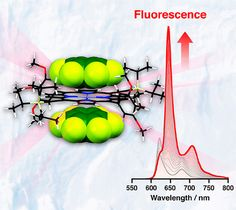 Porphyrins Sheathed in Quadrupolar Solvation Spheres of Hexafluorobenzene: Solvation-Induced Fluorescence Enhancement and Conformational Confinement DOI: 10.1021/acs.jpcc.7b04083