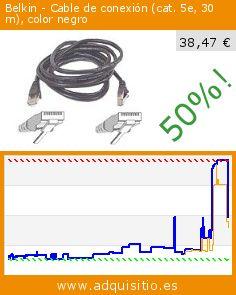 Belkin - Cable de conexión (cat. 5e, 30 m), color negro (Ordenadores personales). Baja 50%! Precio actual 38,47 €, el precio anterior fue de 77,00 €. http://www.adquisitio.es/fabricado-marca/belkin-a3l791b30m-blks