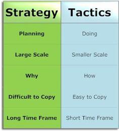 Business Strategy versus Tactics - Business Management - Ideas of Business Management - Business Strategy vs Tactics Change Management, Business Management, Business Planning, Business Tips, Strategy Business, Process Improvement, Kaizen, Leadership Development, Business Marketing