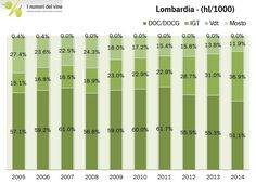 Lombardia - produzione vini DOC/DOCG, IGT, Vdt (istat)
