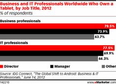 Business and IT Professionals Worldwide Who Own a Tablet, by Job Title, 2012 (% of respondents)