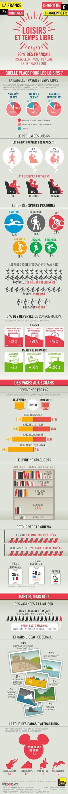 Infographies | La France en chiffres : loisirs et temps libre - France Info