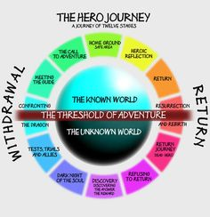 Hero Journey—color-coded! http://www.thehumancode.net/10humancodes/code-6-5-journeys/