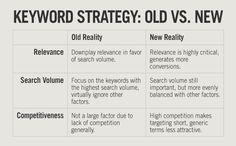 Keyword strategy: old vs. new #SEO