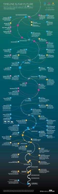 История будущего (по версии BBC)