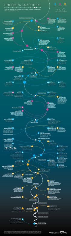 a timeline of the near future, revealing what could happen up to around 100 years time. But here's our most ambitious set of predictions yet – from what could happen in one thousand years time to one hundred quintillion years (that's 100,000,000,000,000,000,000 years).