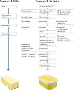 #butter vs. margarine