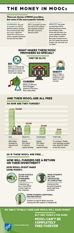 Infographic - The Money in MOOCs
