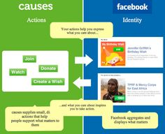 "#Facebook Updates Could Give #Nonprofits Better Visibility. Until this year, Facebook organized information on a person's profile pages in reverse chronological order. When a #charity #supporter posted status updates or  ""liked"" a posting or shared #content from elsewhere online, that item was displayed at the top of the profiles. No more. Today's format relies on algorithms to decide what gets the most attention on a profile page. There's also integration with applications like #Causes."