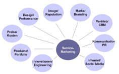 Instrumente im Servicemarketing