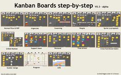 Do you have a team that works on both project and maintenance? Do you need to organize your team activities? Do you have a lot of activities in parallel and the time to market it's a problem? With a Kanban board and an Agile approach you can solve your problems! Take a look of the animation of the slides to discover how it works.