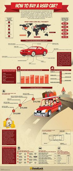 Automobile Case Study: How to Buy a Used Car? #infographic #Automobile