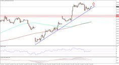 Crude Oil Prices Update: WTI & Brent Crude Trend Line Support - http://www.fxnewscall.com/crude-oil-prices-update-wti-brent-crude-trend-line-support/1939007/
