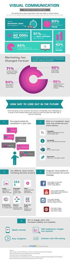 Visual Communication: The Future of Marketing #Infographic #Communication #DigitalMedia