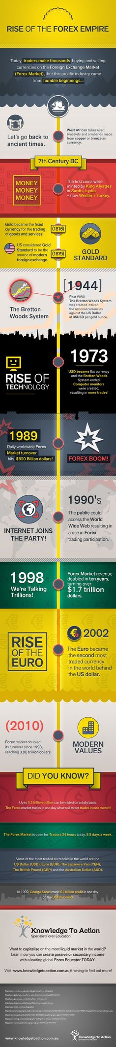 Rise of the Forex Empire   #infographic #Forex #Trading #Business