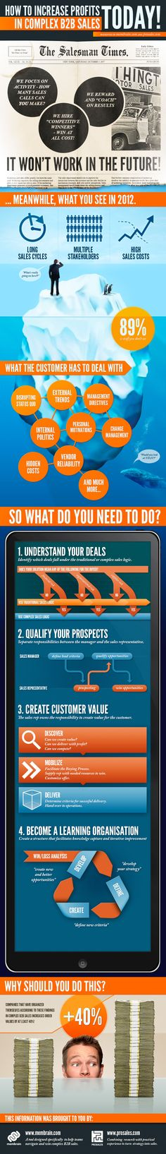 Infographic produced by Membrain and Prosales that illustrates how sales organisations should organize, prospect, qualify and pursue complex opportunities to increase their deal sizes by over Inbound Marketing, Content Marketing, Digital Marketing, Increase Sales, Sales And Marketing, Online Sales, How To Become, Infographics, Business