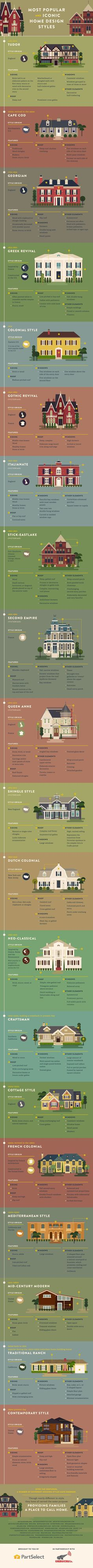 All about every single popular and iconic home exterior style. Have you ever wondered what kind of house you live in? Check out this visual guide to learn all about your house's history, design style, and characteristics. Visit In The New House Designs to see the full guide.: