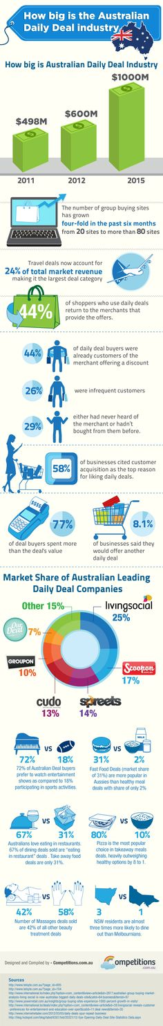 Future of Australian Daily Deal Industry - Competitions.com.au takes a look at the Daily Deal industry in Australia in their latest infographic. The current Daily Deal industry in Australia is around $498M and is projected to reach $1,000M by 2015.