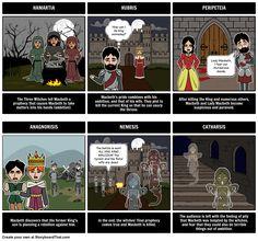 Macbeth Expository Essay - Tragic Hero?