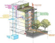 green design, eco design, sustainable design, eco-district Seattle, Stone34, LMN Architects, edible building, edible gardens, sustainable ar...