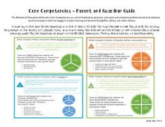 """Do you want to include your parent community in Core Competency conversations? Here is a """"one pager"""" to help parents understand the Core Competencies using visuals and streamlined information for BCs Ministry of Education. Core Competencies, Ministry Of Education, Teacher Stuff, Assessment, Curriculum, Parents, Classroom, Amp, Community"""