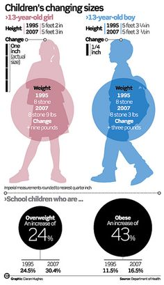 Childhood Obesity | Flickr - Photo Sharing!
